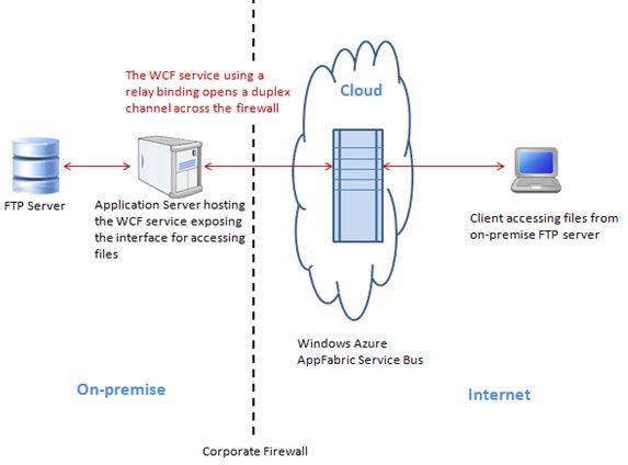 Exposing FTP servers using the Windows Azure appfabric service bus