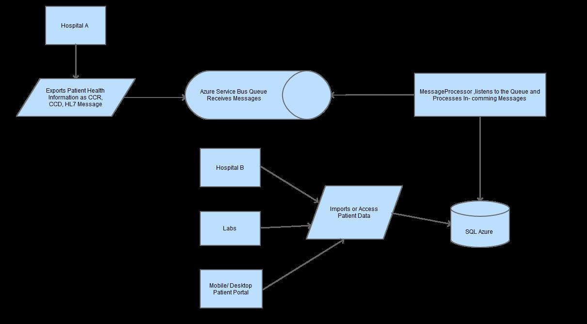 Flow chart database images free any chart examples flow chart database images free any chart examples flow chart database gallery free any chart examples buycottarizona