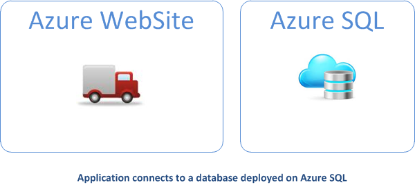 Azure SQL option