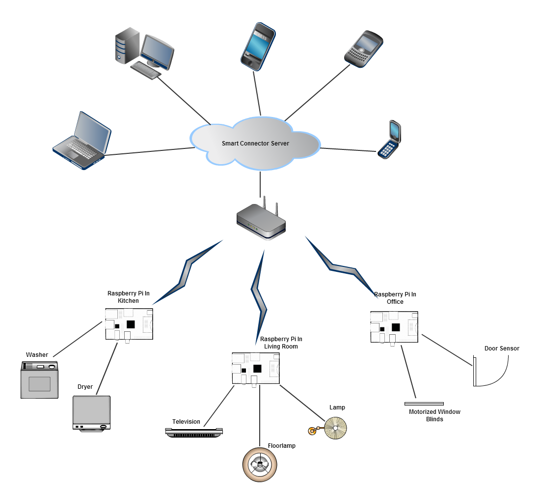 Home automation using smart connector codeproject as explained in above diagram we can see that smart connector server is the heart of the system which provides communication between all the devices ccuart Images