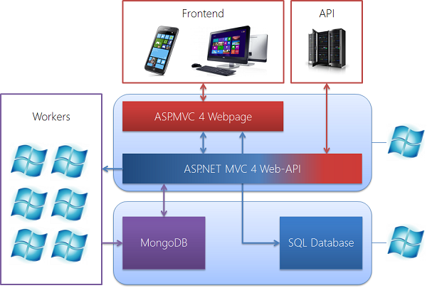 The scheme of Azure WebState