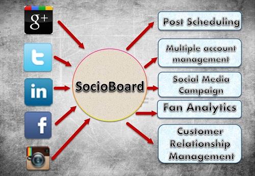 socioboard-tools