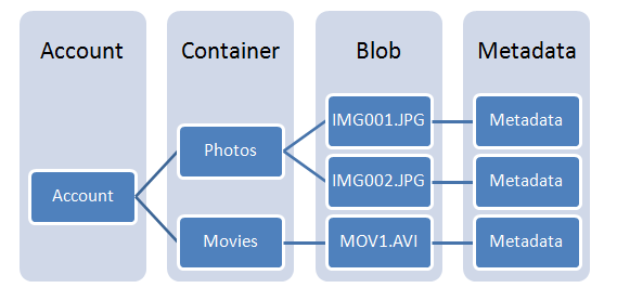 Windows Azure Storage Blob