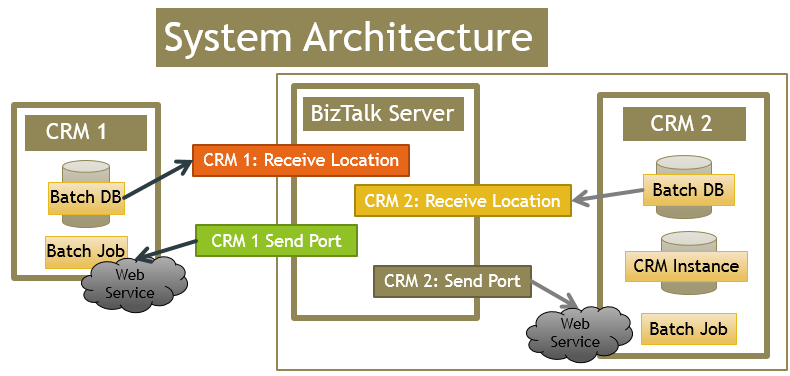 Models together with Essbase architecture likewise Process Governance as well Buffer Heap Overflow Register Of What Is Executed besides Implementing A Batch System In Biztalk In Order To. on data flow diagram