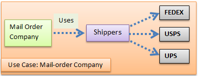 MailOrderCompanyCase.PNG