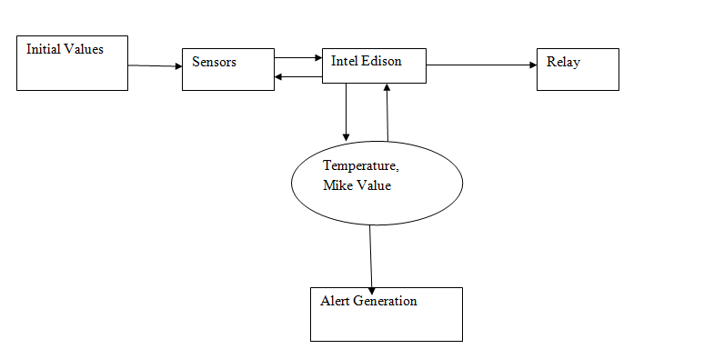 Wireless security system context diagram wire center iot based home automation and security with intel edison and node rh codeproject com use case diagram system context diagram visio ccuart Images
