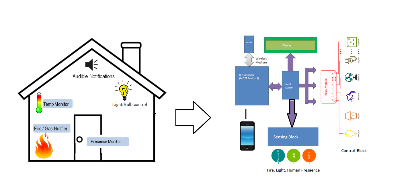 iot based home automation and security with intel edison and node internet of things business fig block diagram