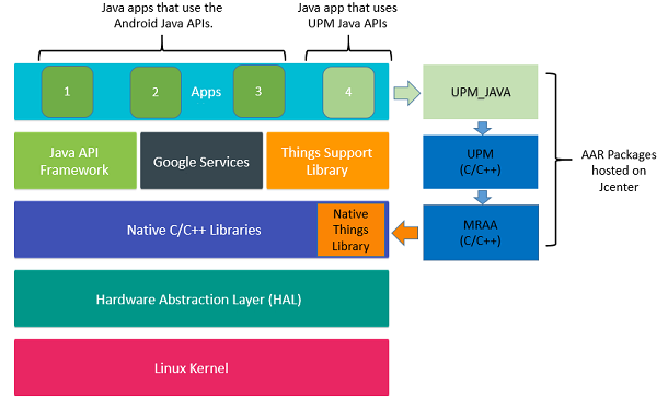 Useful Packages And Modules Upm And Mraa Support For