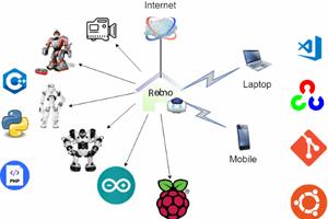 QnA VBage Use RaspberryPi as Server Robot
