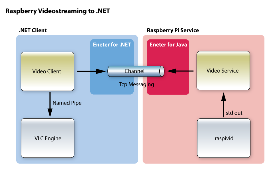 Live Video from Raspberry Pi to  NET - CodeProject