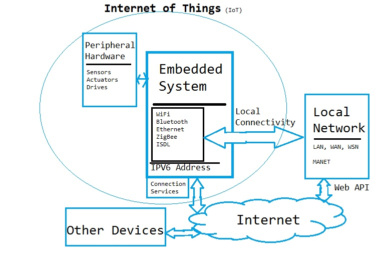 Stage 1 introduction to the internet of things what for Architecture iot