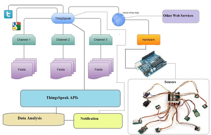 Stage 3: Live Weather Station With Arduino and ThingSpeak