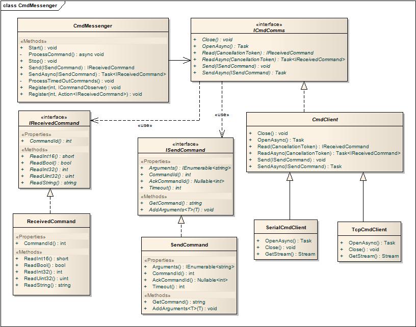 CmdMessenger - CodeProject