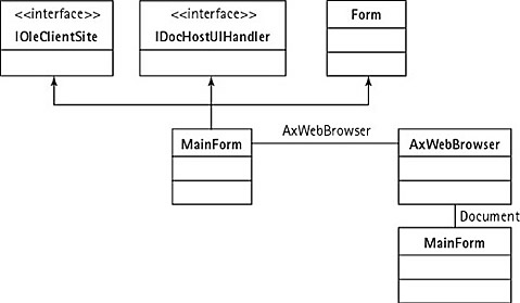component based development with visual c codeproject rh codeproject com web browser diagram web browser sequence diagram