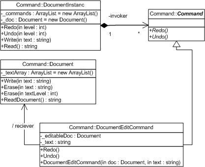 Design Patterns Command Pattern Codeproject
