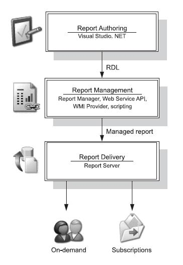 Microsoft Reporting Services in Action - CodeProject