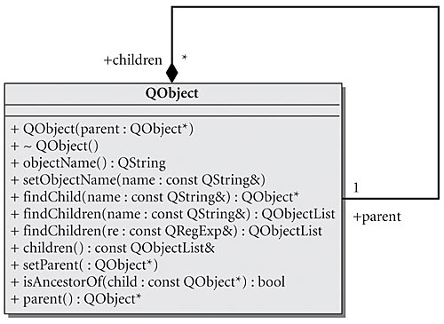An Introduction to Design Patterns in C++ with Qt 4: Chapter