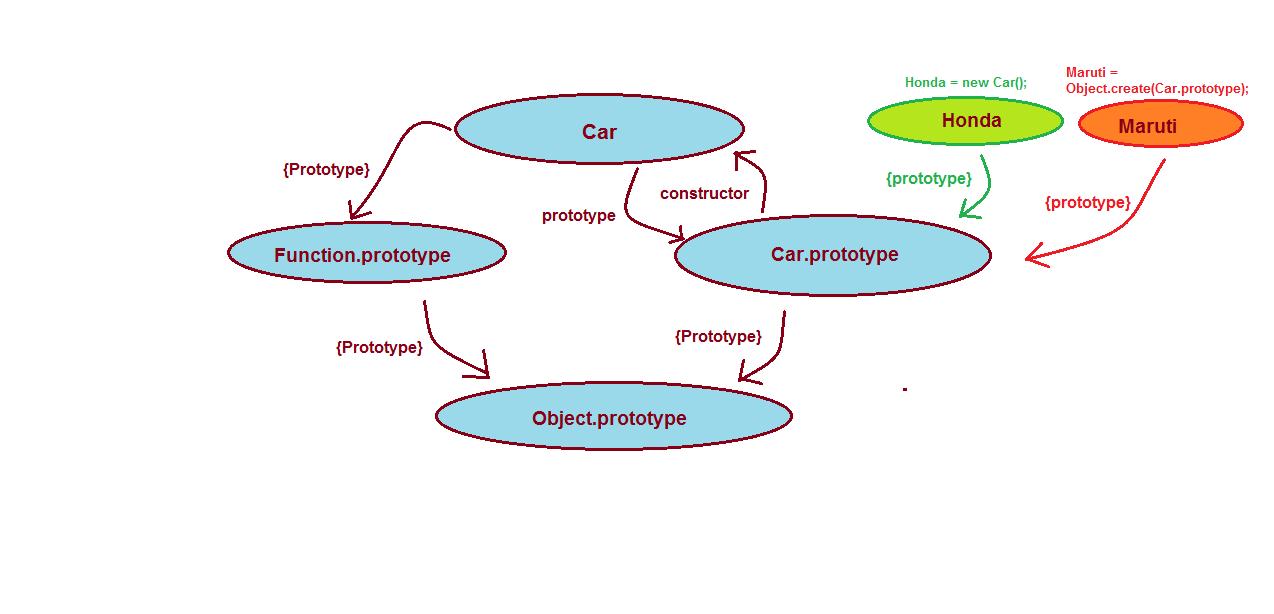 Image 2 for JavaScript – Prototype