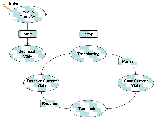 Execute Transfer State Machine