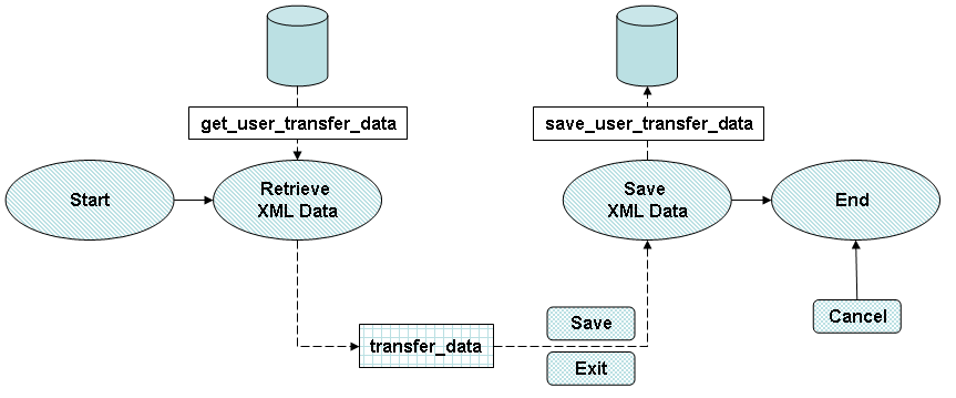 User Transfer Data