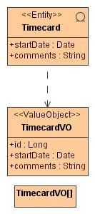 Value Object Diagram