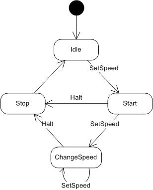 State Machine Design In C Codeproject