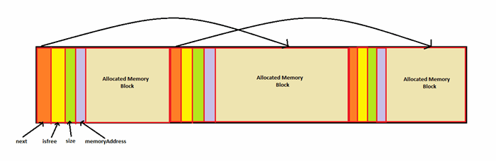 Writing Our Own Simple Memory Manager In C/C++ - CodeProject