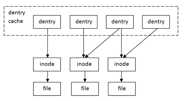 Driver To Hide Files In Linux Os Codeproject