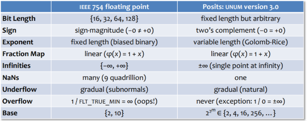 IEEE754 and Posit Compared