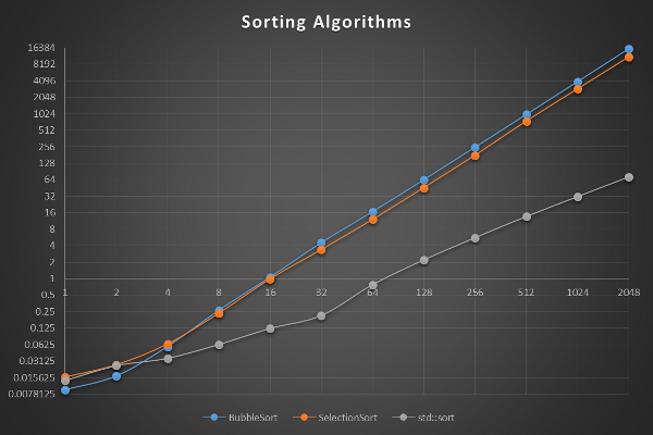 Sorting algorithm performance