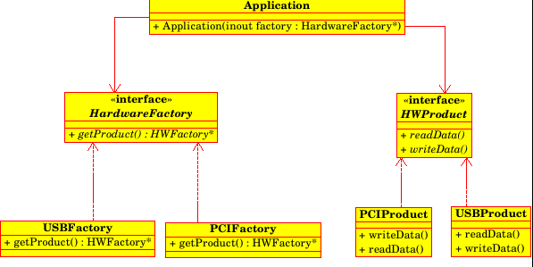 Simple Implementation of Abstract Factory Pattern using C++