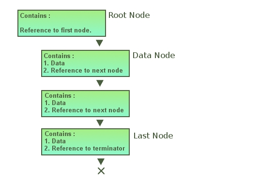 An Introduction to Linked Lists in C/C++ - CodeProject