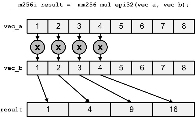 Crunching Numbers With Avx And Avx2 Codeproject