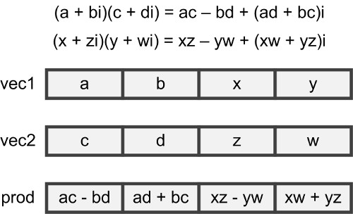 Crunching Numbers with AVX and AVX2 - CodeProject