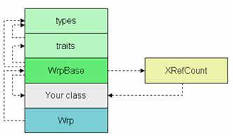 Wrp architecture