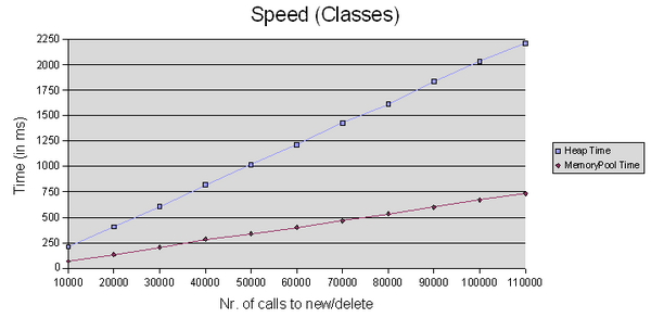 Speed test Results for the classes-test