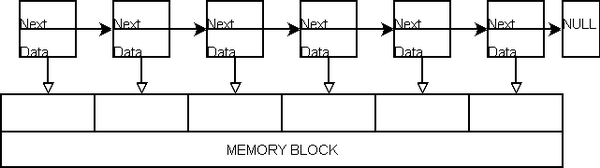 Memory and chunks linked togehter