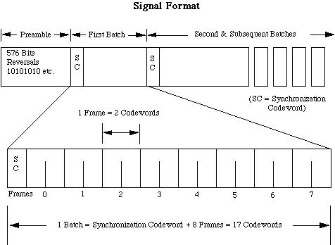 Signal Format