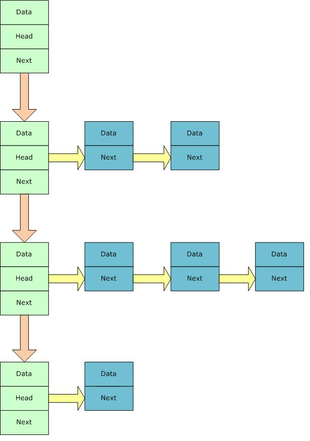 Nested Link List