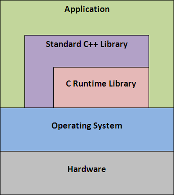 Diagram #1: The relationship between Windows API, CRT and C++ Standard Library