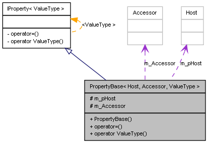 Base Property Collaboration Diagram