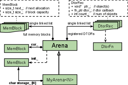 Arena class hierarchy