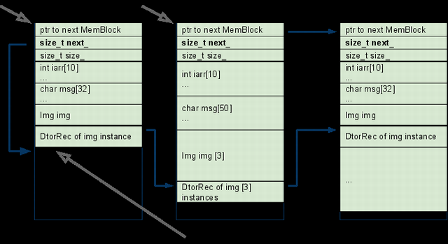 Memory allocation sequence