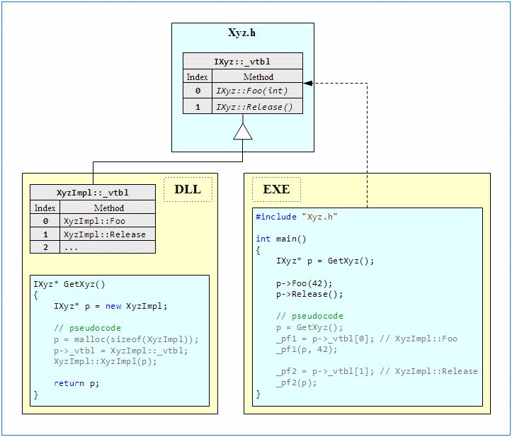 HowTo: Export C++ classes from a DLL - CodeProject
