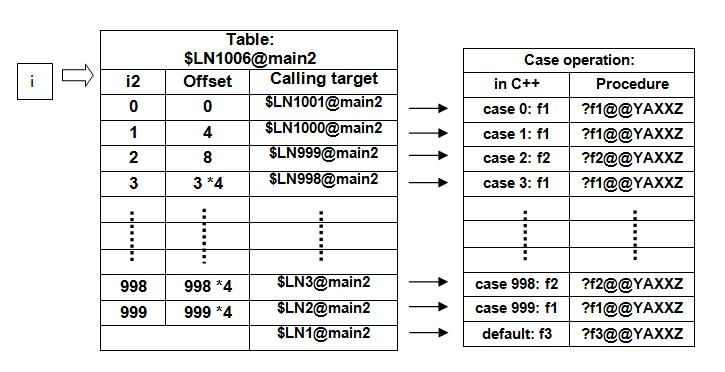 The One-Level Jump Table Diagram