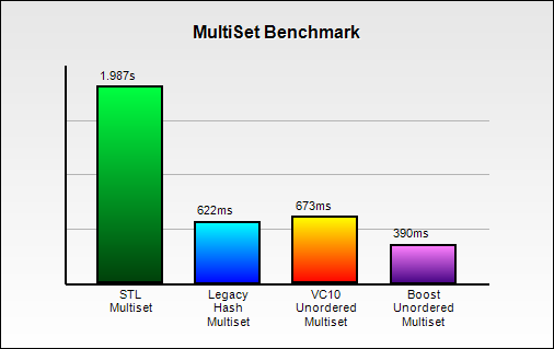 unorderedbenchmark/MultiSetBenchmark.png