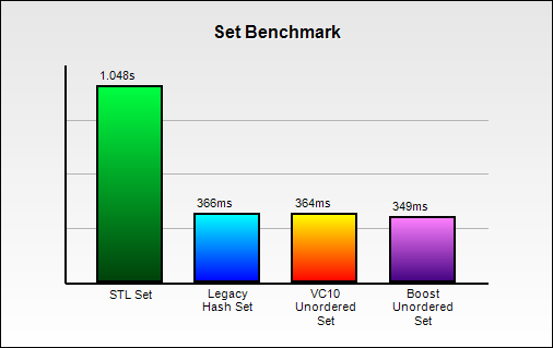 unorderedbenchmark/SetBenchmark.png