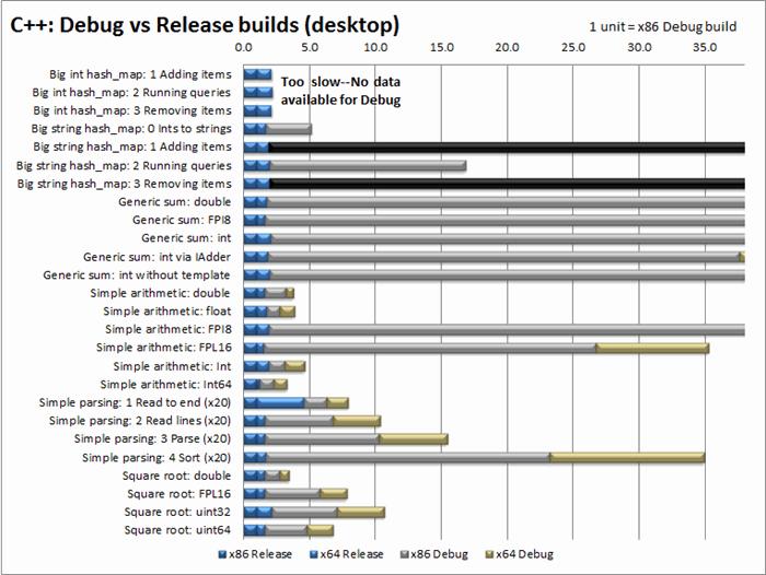 Head-to-head benchmark: C++ vs  NET - CodeProject
