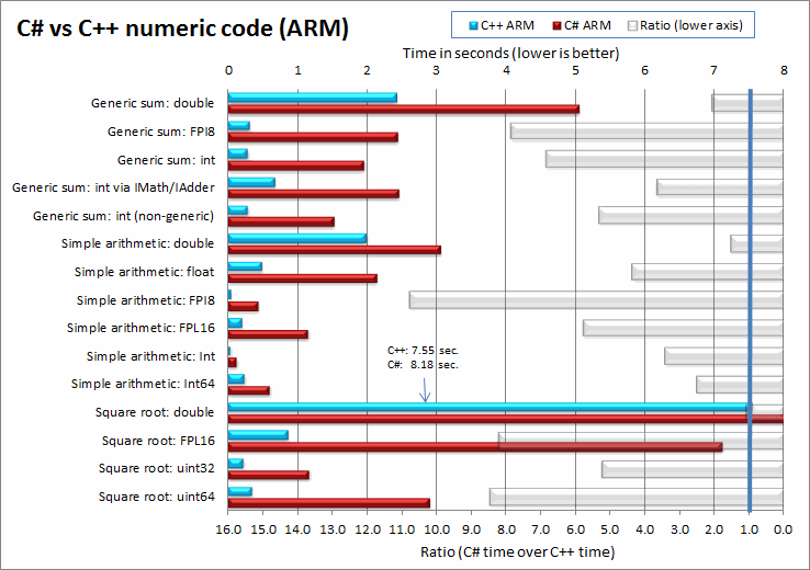 Head-to-head benchmark: C++ vs  NET - CodeProject