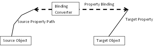 WPF-less Property Bindings in Depth - One Way Property